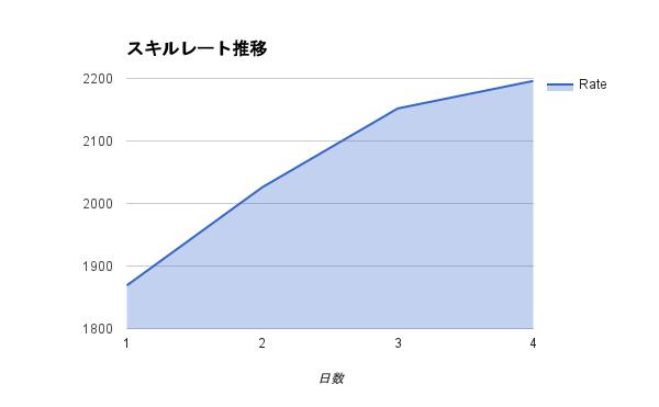 20161124_skillrate